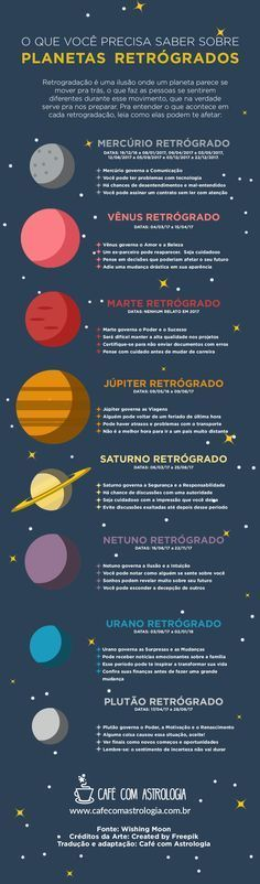 Vistos da Terra, parecem às vezes se mover para trás, como se invertessem a órbita. Esse movimento chama-se retrogradação. Os planetas retrógrados... - Café com Astrologia