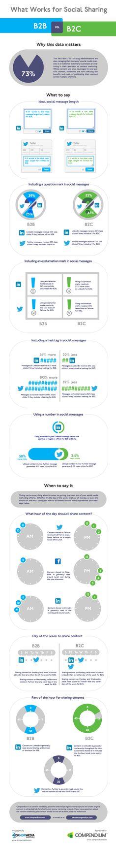 [Infographic] What Works for Social Sharing: #B2B vs. B2C #Twitter #LinkedIn