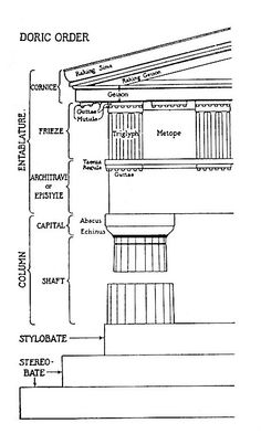 parts of doric order at DuckDuckGo Famous Architecture, Ancient Greek Architecture, Classical Architecture, Architrave, Parthenon, Architectural Elements, Architectural Drawings, Ancient Greece, School Projects