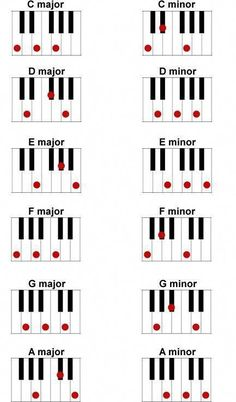 The piano is a tangible musical instrument. If you have the heart of a musician, you have to learn to play piano. You can learn to play piano through software and that's just what many busy individuals do nowadays. The piano can b Piano Music Notes, Piano Sheet Music, Music Theory Piano, Piano Jazz, Guitar Notes, Piano Lessons, Music Lessons, Music Education Lessons, Guitar Lessons