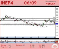 INEPAR - INEP4 - 06/09/2012 #INEP4 #analises #bovespa