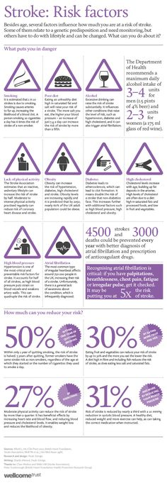 Focus on Stroke infographic - risk factors. Mun-keat Looi. Wellcome trust. 29 May, 2012.  UK. One of a series.