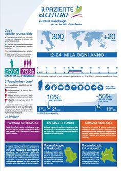 Infographic project Il Paziente al Centro. For Edelman / Roche - 2012 by Pensabene Design #infographic #pensabenedesign, #infographicdesign