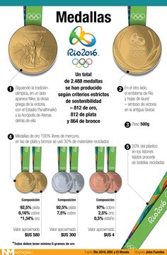 Esports, Olympic Games, Olympics, Personalized Items, Infographics, Google, January, Ideas, Olympic Sports