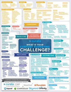 Content Marketing Tools Map