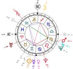 "astrolocherry: "" Birth chart calculators always generate something a little bit different. The symbols on the outside of the wheel, represent the planetary positions. ☉ Sun ☽ ☾ Moon ☿ Mercury ♀ Venus ♂ Mars ♃ Jupiter ♄ Saturn ♅ Uranus ♆ Neptune ♇..."