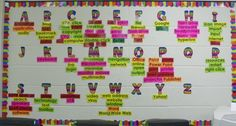 Have students put their favorite app and description. Connecting the Bots: Computer Lab Bulletin Board Ideas Computer Lab Decor, Computer Class, Computer Literacy, Computer Bulletin Boards, Technology Lessons, Technology Vocabulary, Teaching Computers, Classroom Walls, Classroom Ideas