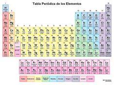 Tabla periodica de los elementos para imprimir pinterest tabla nueva tabla peridica de los elementos 2016 urtaz Gallery