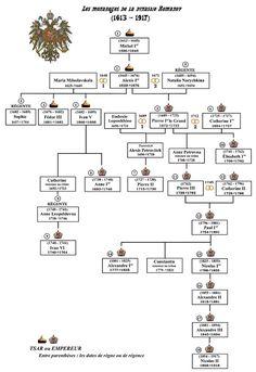 House of Romanov - Wikipedia, the free encyclopedia