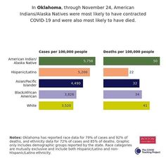 In Oklahoma, through November 24, American Indians/Alaska Natives were most likely to have contracted COVID-19 and were also most likely to have died. Source: The COVID Tracking Project American Indians, Oklahoma, Alaska, Health Care, November, November Born, Health