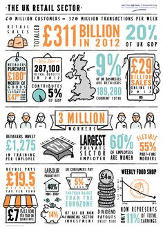 retail sector in uk Manufacturing and retail waste figures latest waste data for the uk food and  drink supply chain  uk handy facts and figures - retail sector food & drink.