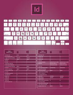 Les raccourcis clavier d'Adobe Photoshop, Illustrator, InDesign, Dreamweaver…