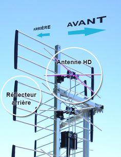 Technique pour installer l'antenne de télévision TV HD. Hifi Audio, Utility Pole, Television Antenna
