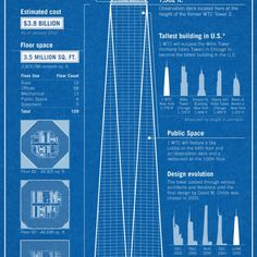 An infographic for how exactly the shape of One World Trade Center was arrived upon.