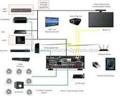 the 35 best my audio system plan images on pinterest audio system rh pinterest com