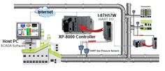 These Data Acquisition modules communicate over the HART protocol: http://www.icpdas-usa.com/hart_modules.html?r=pinterest