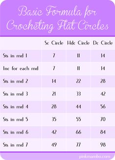 Basic Formula for Crocheting Circles - not sure this is quite right for me - more like 6, 8, 10...