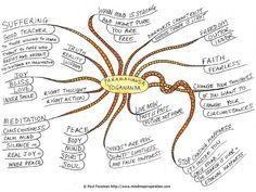 A circle of love and light - Paramahansa Yogananda