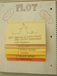 My Adventures Teaching : Plot, Interactive Notebooks- Have students fill out the information for each part of plot structure, but also include filling in of the short story parts. Teaching Plot, Teaching Language Arts, Teaching Writing, Teaching Themes, Teaching English, Pre Writing, Teaching Tips, 6th Grade Reading, Middle School Reading