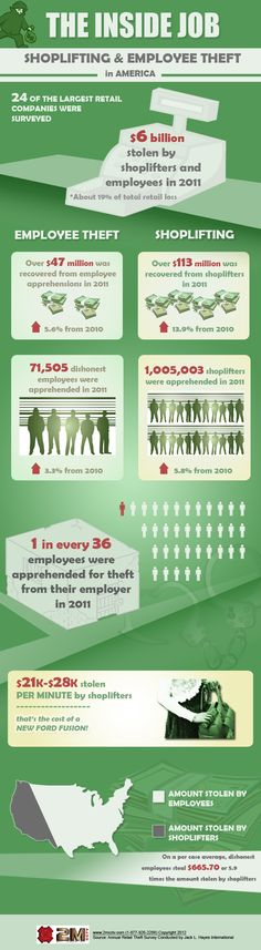 Shoplifting and Employee Theft in America