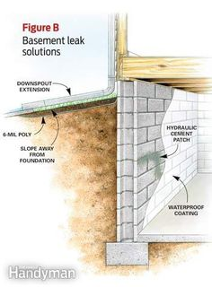 Water in the basement? Learn how to fix a leaking basement, waterproof basement walls, and dry your foundation for good with Family Handyman. Leaking Basement, Basement Stairs, Basement Flooring, Basement Ideas, Basement Waterproofing, Basement Insulation, Basement Decorating, Basement Ceilings, Decorating Ideas