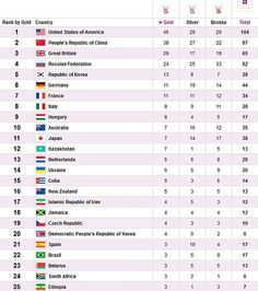 Final medal table