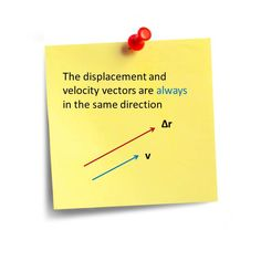 Displacement and Velocity vectors in same direction