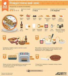 Рецепты в инфографике: Рождественский кекс | Рецепты в инфографике | Кухня | АиФ Украина