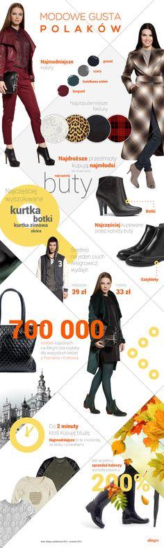 Modowe Gusta Polaków 2013 wg Allegro