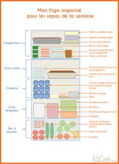 Comment organiser son frigo pour prévoir tous les menus de la semaine