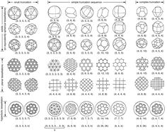 The periodic table of Platonic and Archimedean solids and tessellations supplemented by the sequence of one of the infinite numbers of two-dimensional hyperbolic tessellations. In order to emerge, the regular solids are given in their projected-onto-sphere form.