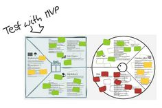 Test Your Value Proposition: Supercharge Lean Startup and CustDev Principles