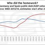 Uscire dall'incubo dell'euro: le asimmetrie dell'Eurozona