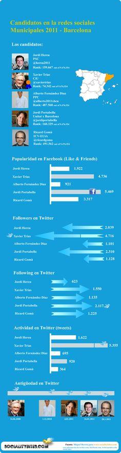 Los candidatos al Ayuntamiento de Barcelona 2011 en las redes sociales #infografia
