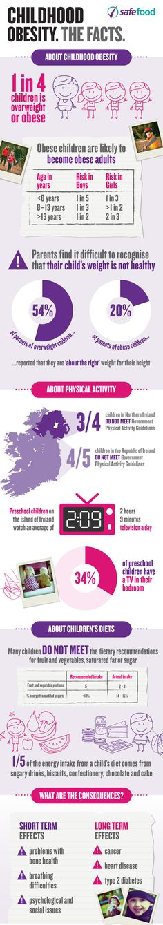 Childhood Obesity The Facts #Infographic #Health #Obesity