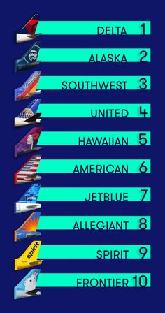Delta at No. 1 in The Points Guy's best and worst U. Best Airlines, Alaska Airlines, Frequent Flyer Program, Southwest Airlines, Best Credit Cards, Teaching Resources, Guy, Travel, Marketing