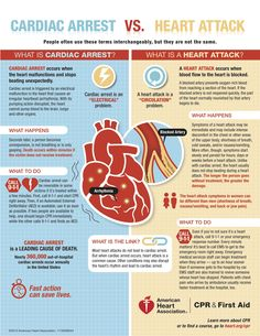 Infographic on the difference between heart failure and a heart attack.
