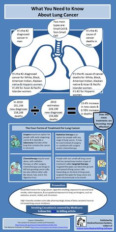 Infographic providing facts about lung cancer as part of Lung Cancer Awareness Month. Lung Cancer Facts, Lung Cancer Awareness Month, Lung Cancer Quotes, I Hate Cancer, Las Vegas, Cancer Support, Lunges, Breast Cancer, Fitness