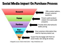 """Using Social Media To Support The Purchase Process. """"Small business can leverage the power of social media to get prospects, customers, fans and the public engaged with your brand and content by being selective and targeted in your use of these platforms based on the different phases of the purchase process"""" ~ Heidi Cohen"""