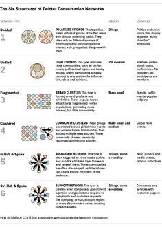#Infografía 6 tipos de conversaciones en Twitter (inglés) #SocialMedia