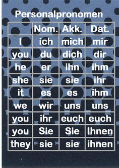 German Personal pronouns (in Nomimnativ = used as subject, and Akkusativ and…