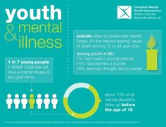 Youth and mental illness