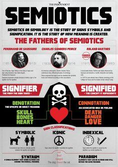 000 Semiotics Infographic by Thomas Knapp, via Behance