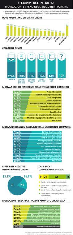Ecommerce: Motivazioni D' Acquisto E Abbandono Degli Shopper – Infografica
