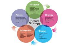 Resultado de imagen para branding strategy