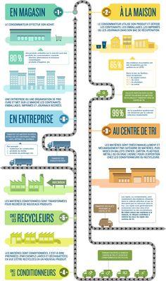Le cycle de la récupération et du recyclage au Québec