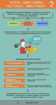 Почему инфографика настолько эффективна?