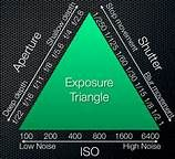 Exposure Triangle Photography - A good cheat sheet