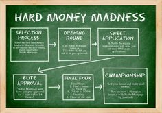 Noble Mortgage is loving #MarchMadness! Be sure to enter the Hard Money Madness, and became a champion investor!
