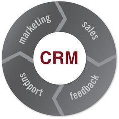 Increasing numbers of businesses are recognizing the importance of adopting a Customer Relationship Management (CRM) system to manage prospective sales leads and support existing clients. Look in to know what it is and a good guidance to Cloud Based CRM!